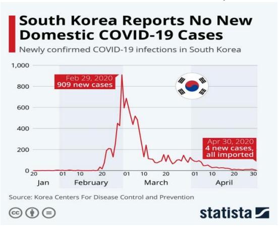 south korea's flattened the curve on COVID-19