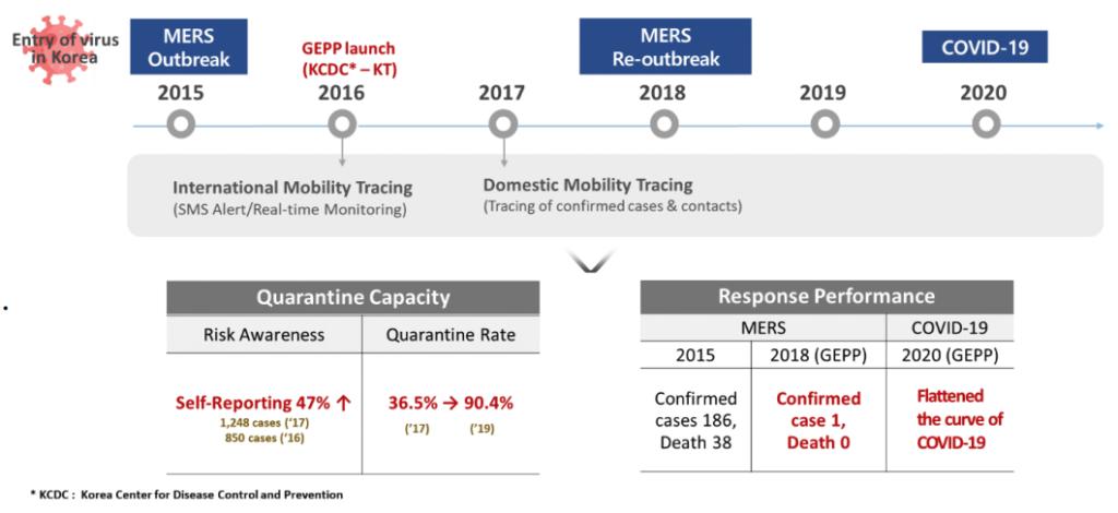 Figure 4. Statistics on GEPP impact since 2016; source: KT